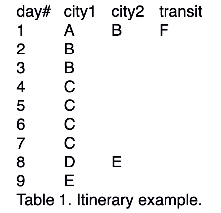 Table 1. Itinerary Example
